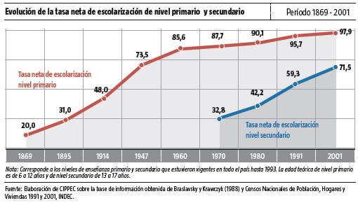 Evolution du taux net de scolarisation primaire et secondaire