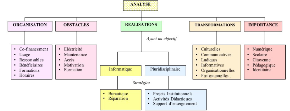 HIERARCHISATION DES CATEGORIES