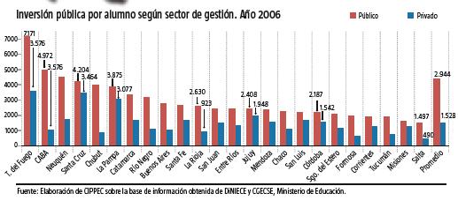 Investissement public par élève selon le secteur de gestion- année 2006