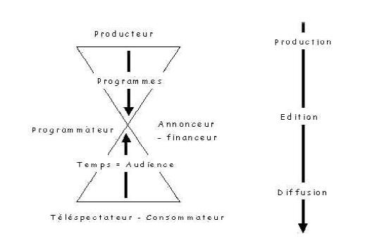 Le « sablier », modèle des phases 1 et 2