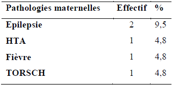 Malformations congénitales et pathologie maternelle