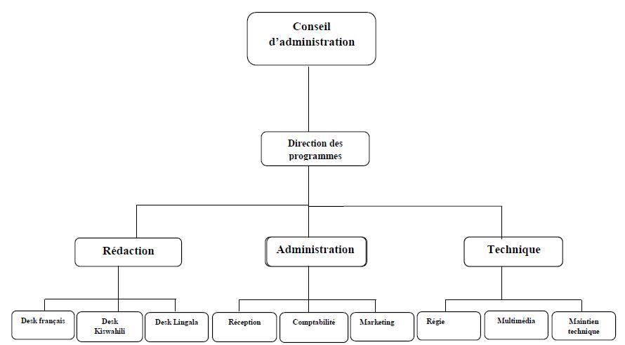 Organigramme 2