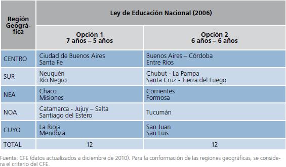 Structure académique du système éducatif