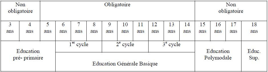 Structure postérieure à la Loi Fédérale d'Education