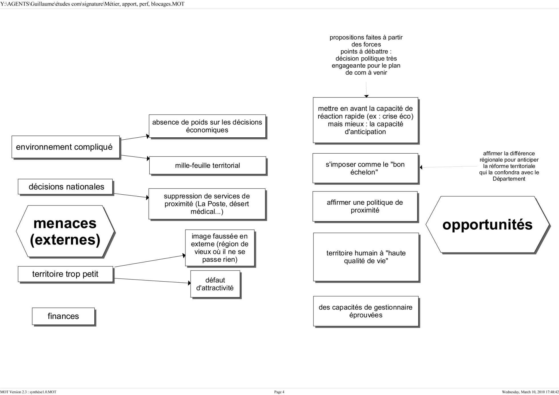 Synthèse graphique du diagnostic de l'institution 4