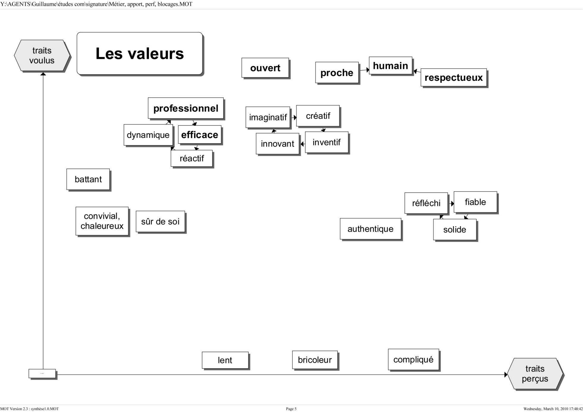 Synthèse graphique du diagnostic de l'institution 5