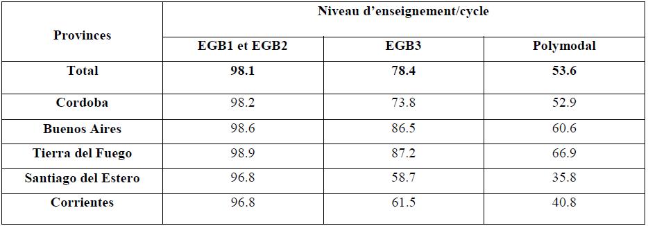 Taux net et brut de scolarisation par niveau d'enseignement cycle selon la province