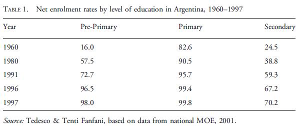 Taux nets de scolarisation par niveau d'éducation, 1960-1997