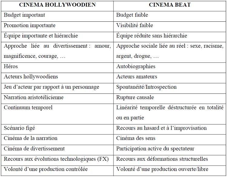 comparaison avec les formes narratives hollywoodiennes