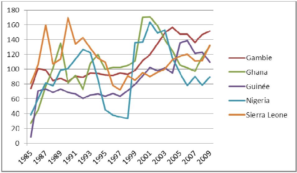 Évolution du TCER des pays de la ZMAO