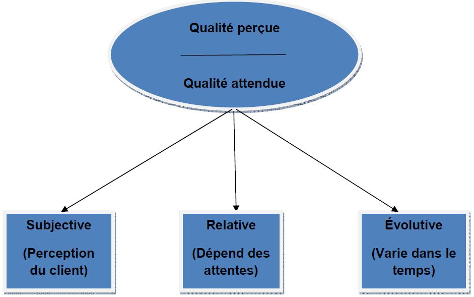 Caractéristiques de la formation du jugement d'un client