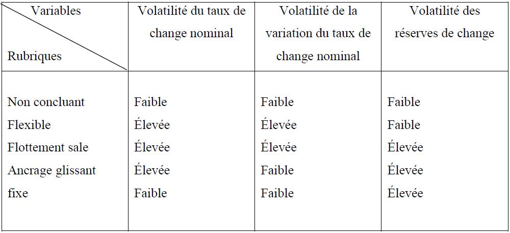 Classification LYS (1999)