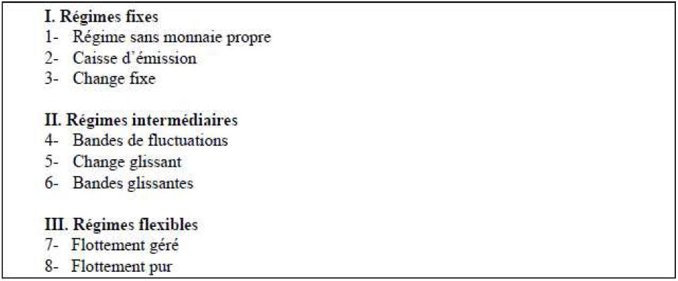 Classification des régimes de change par le FMI (depuis 1998)