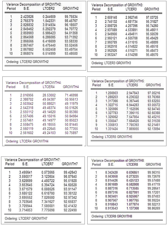 Décomposition de la variance des erreurs du modèle VAR