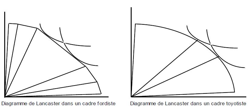 Diagramme de Lancaster dans un cadre fordiste Diagramme de Lancaster dans un cadre toyotiste