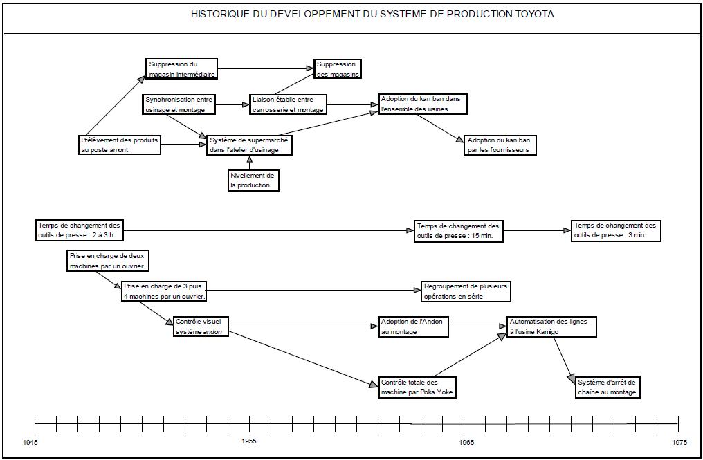 HISTORIQUE DU DEVELOPPEMENT DU SYSTEME DE PRODUCTION TOYOTA
