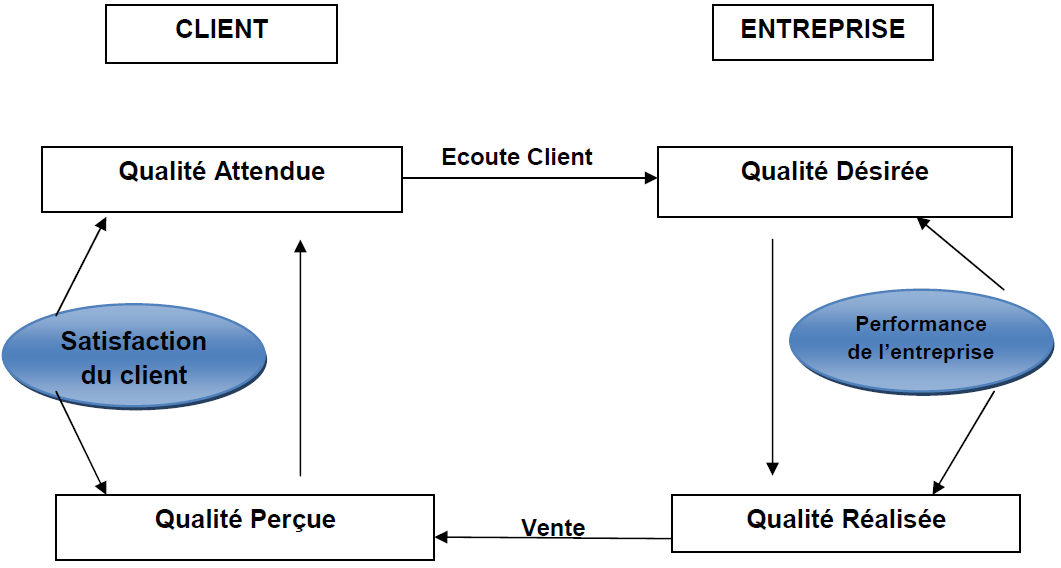 Interactions client entreprise relativement aux différents types de qualité