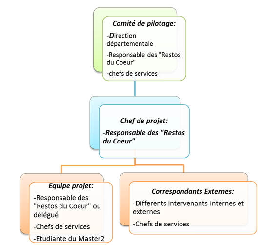 L'organigramme humain du projet