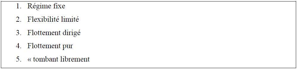 La classification « naturelle » de Reinhart et Rogoff (2002)