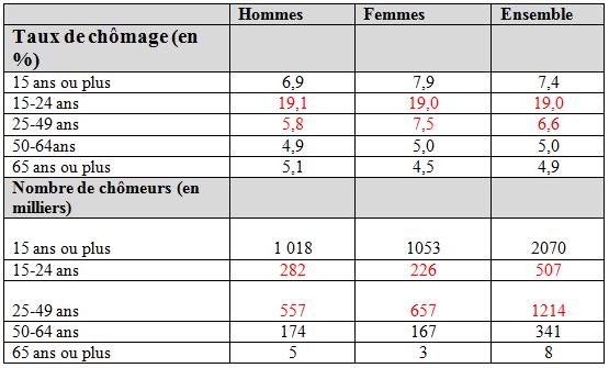 Le taux de chômage en France en 2008