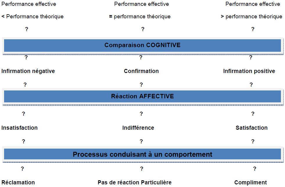 Les trois phases qui conduisent à la formation de la satisfaction