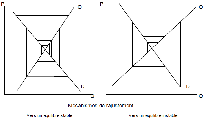 Mécanismes de rajustement