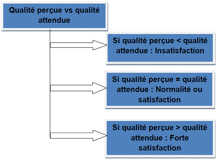 Paradigme de la confirmation des attentes