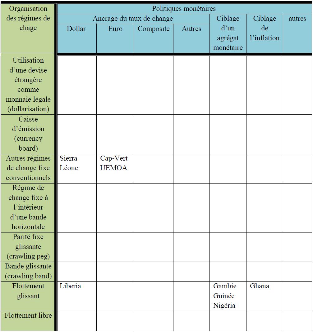 Régime de change et politique monétaire dans la CEDEAO (pour 2008)
