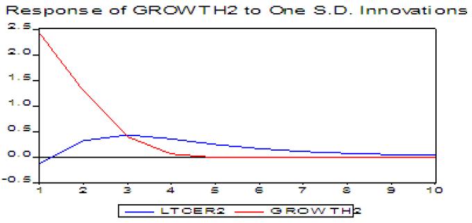 Réponse de la croissance de l'UEMOA