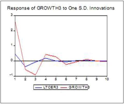 Réponse du taux de croissance de la Gambie