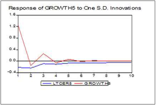 Réponse du taux de croissance de la Guinée