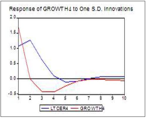 Réponse du taux de croissance du Ghana