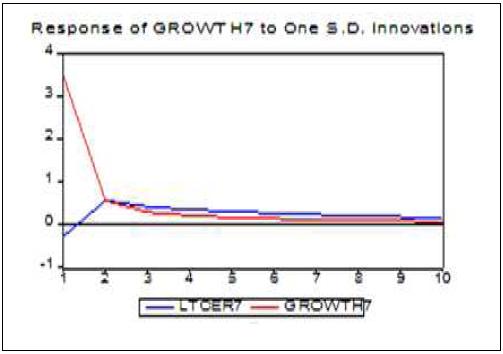 Réponse du taux de croissance du Nigeria