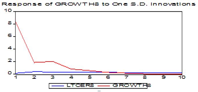 Réponse du taux de croissance du Sierra Leone