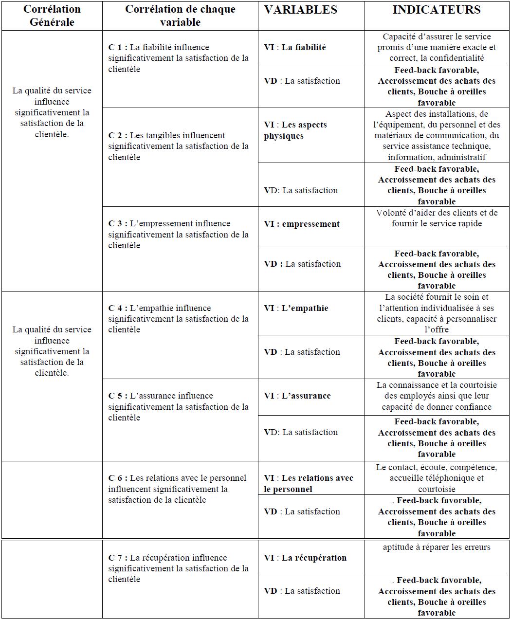 CHAPITRE 3 : ÉLÉMENTS MÉTHODOLOGIQUES DE L'ÉTUDE