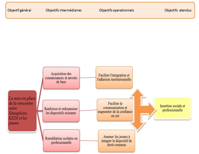 Schéma de planification des objectifs du projet