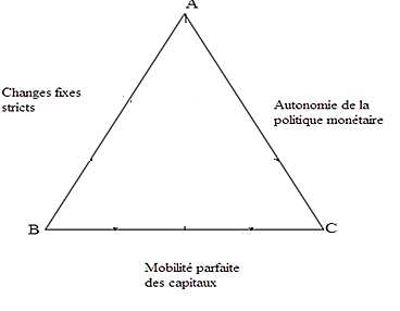 Triangle d'incompatibilité de Mundell