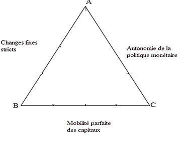 Triangle d'incompatibilité de Mundell