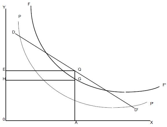 courbe FF'