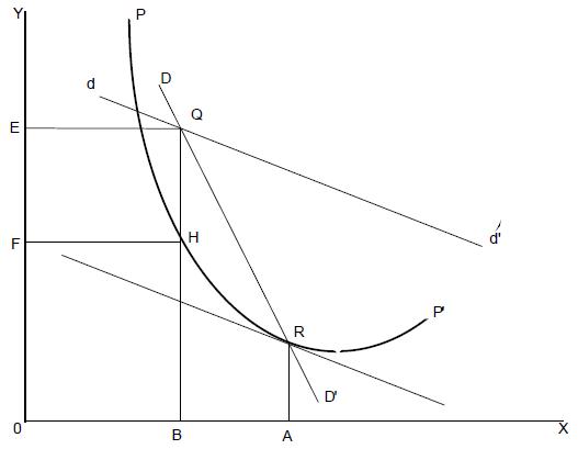 courbe de coût