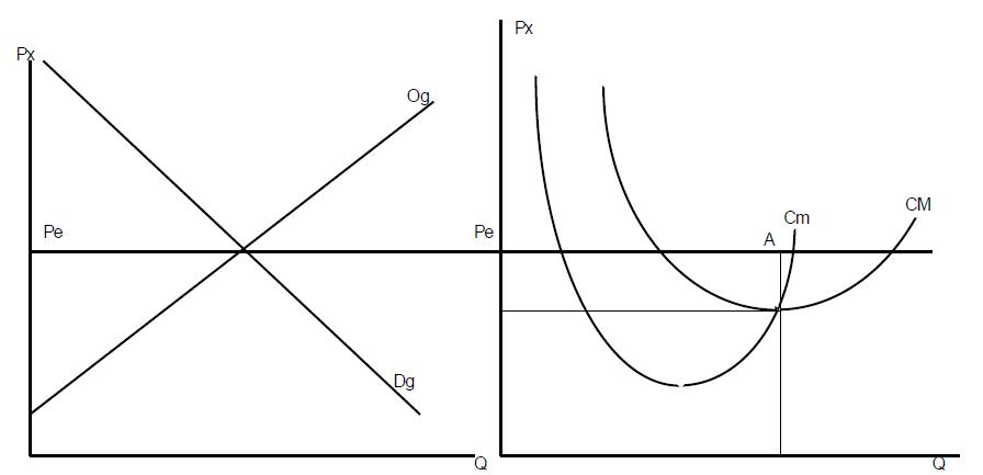 courbe de demande