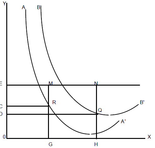diagramme de Chamberlin