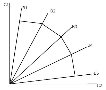 diagrammes et choix du consommateur