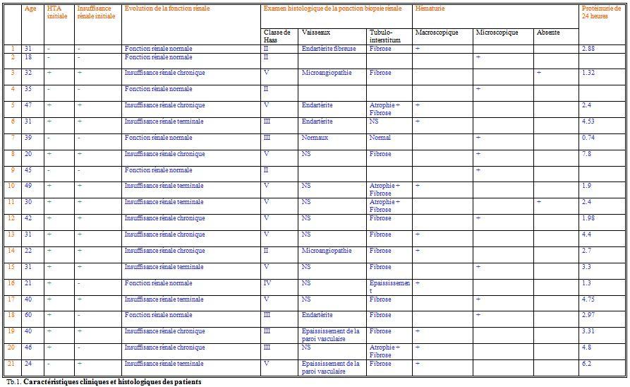 Caractéristiques cliniques et histologiques des patients