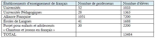 Chiffres concernant l'enseignement du français année scolaire 2010-2011