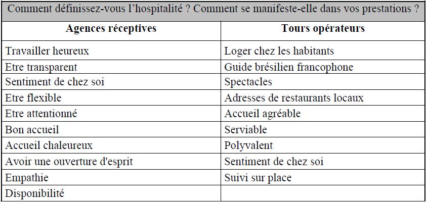 Définition de l'hospitalité