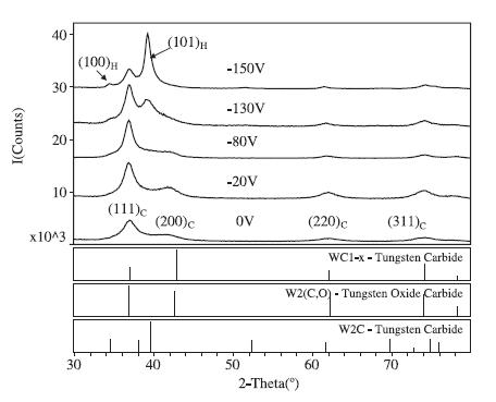 DRX d'une couche WC déposée sous différentes polarisations