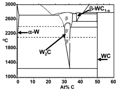 Diagramme de phase du système W-C