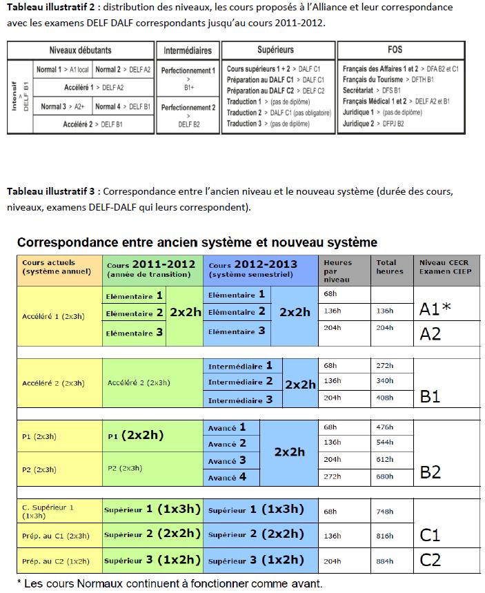 Distribution de niveaux, des cours et différentes correspondances