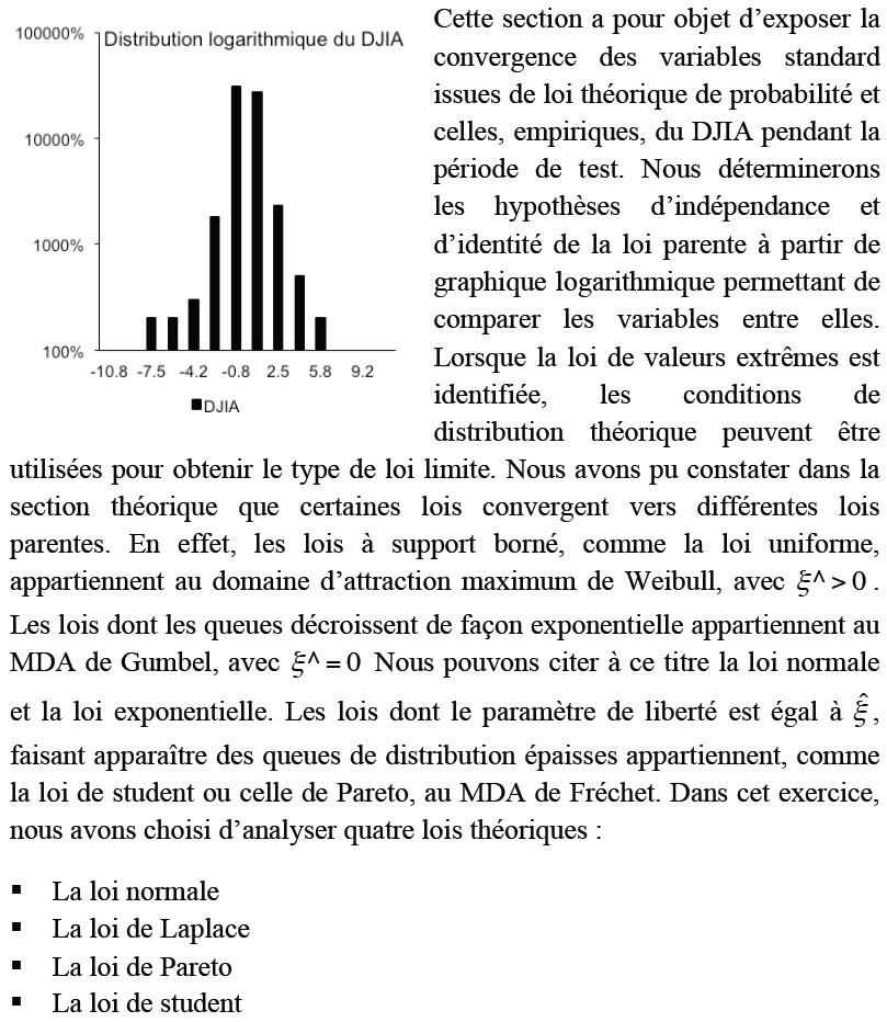 Distribution logarithmique du DJIA